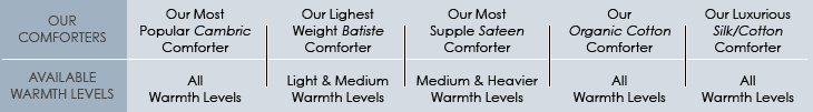 A graph about our comforters and warmth levels for each comforter